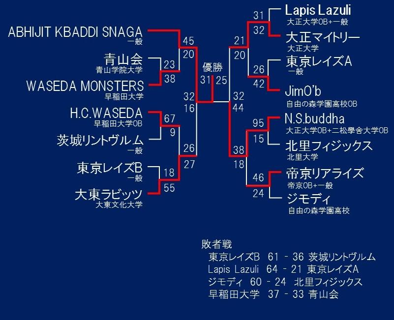第12回東日本カバディ選手権大会男子トーナメント